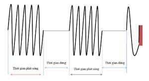 Siêu âm tập trung cường độ cao (High-intensity focused ultrasound)
